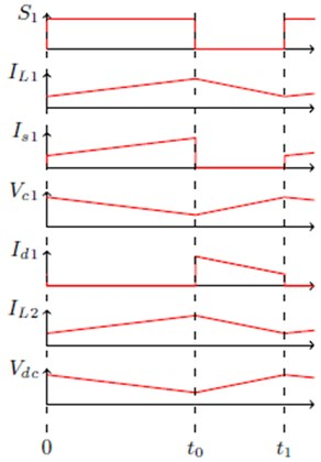 Theoretical CCM waveforms during one switching period Ts for the CVC converter
