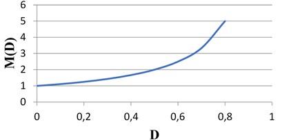CVC converter conversion ratio M