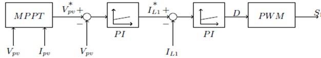 DC-DC control scheme