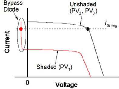 PV string under partial shading condition:  a) Bypassed substring, b) I-V characteristics string characteristics