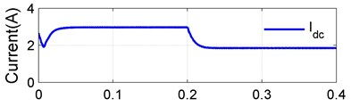 Transient step response results for the proposed CVC converter