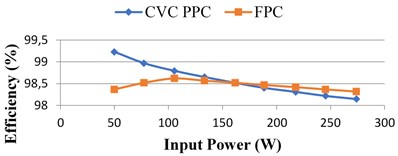 Simulation results under different input power/irradiation