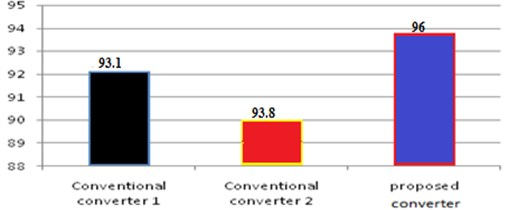 Comparison chart of proposed converter with conventional converter