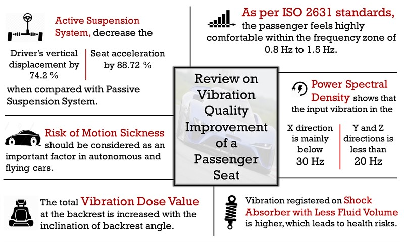 Review on vibration quality improvement of a passenger seat