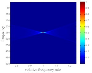 Power distribution of ideal LFM signal  after de frequency modulation