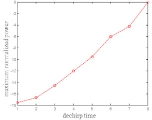 The maximum normalized power  to FM after rockfall target