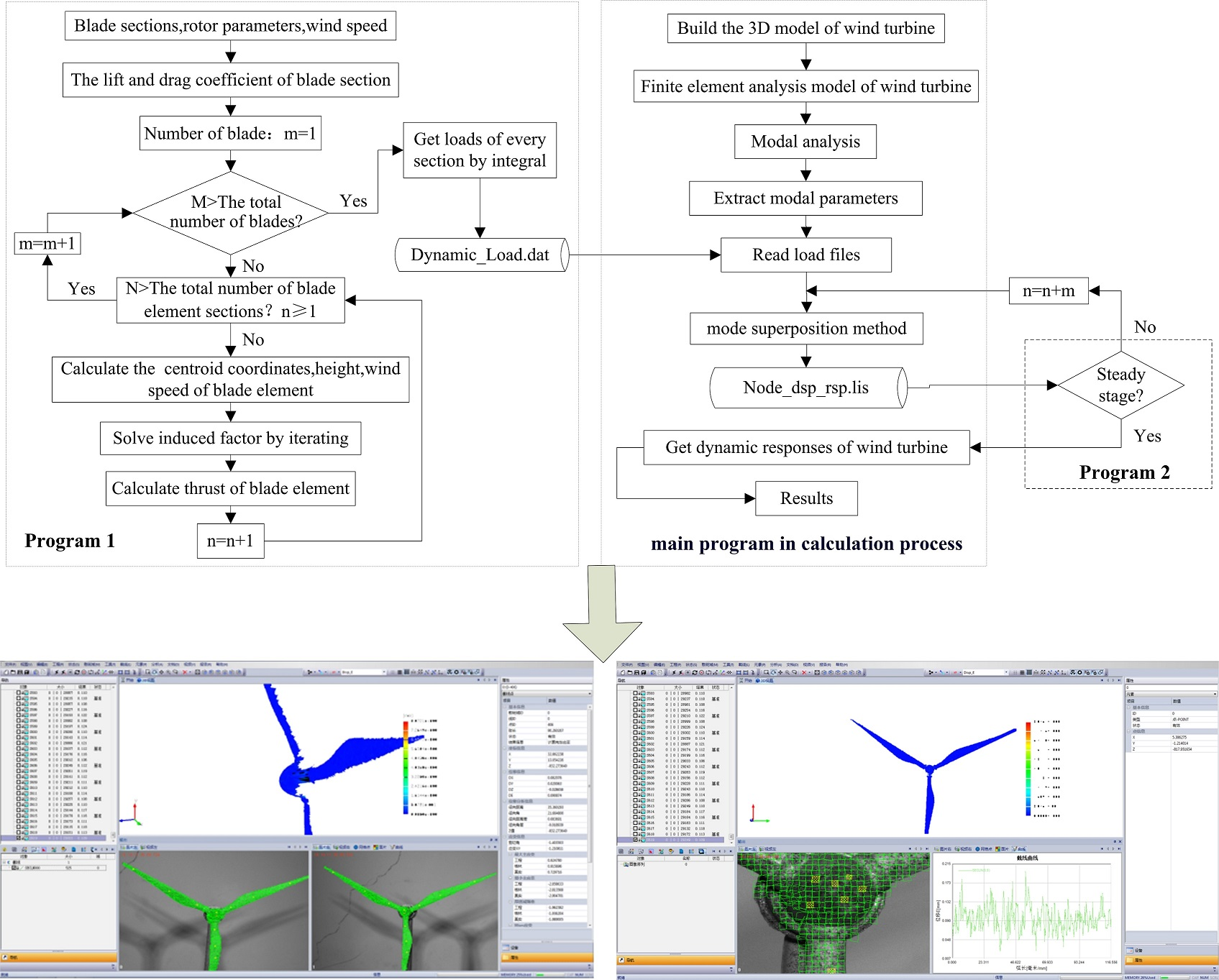 Dynamic performance analysis for wind turbine in complex conditions
