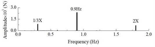 Dynamic excitation of hub at constant wind speed of 10 m/s