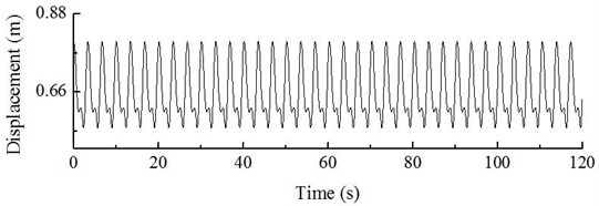 Dynamic response of displacement of hub at constant wind speed of 10 m/s