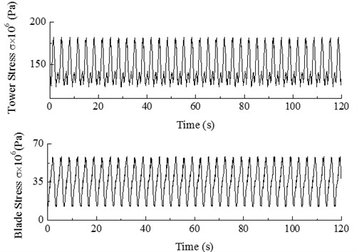 Von Mises stress of tower bottom and blade root at constant wind speed of 10 m/s