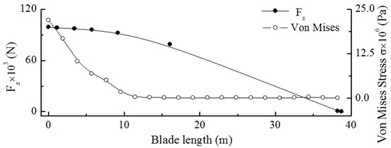 Dynamic load excitation and Von Mises stress from blade root  to blade tip at constant wind speed of 10 m/s