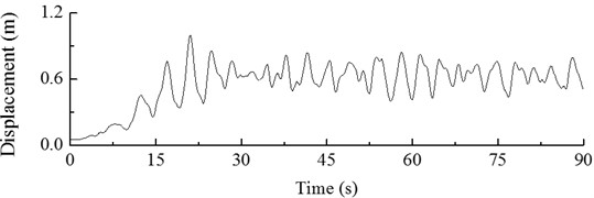 DLC3.1 Dynamic response of displacement of hub in start-up condition
