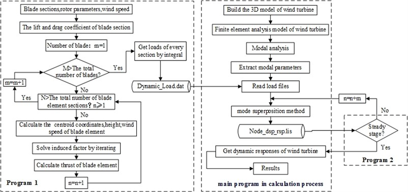Calculation process for dynamic performance of wind turbine