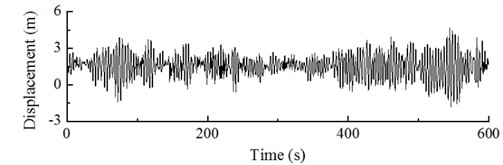 Dynamic response of blade tip of wind turbine under action of turbulence
