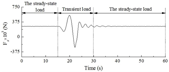 Dynamic load excitation of wind turbine hub under action of gust
