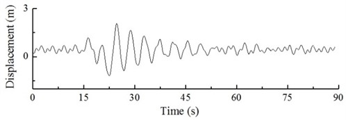 Dynamic response of hub and blade tip of wind turbine under action of gust