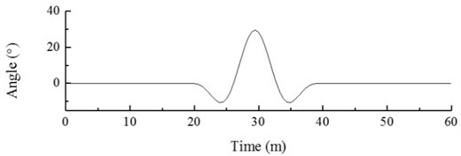 Gust (change in direction) direction change diagram and dynamic load excitation of hub