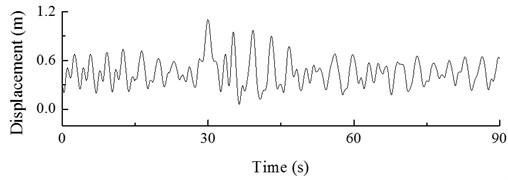 Dynamic response of hub under action of gust (change in direction)
