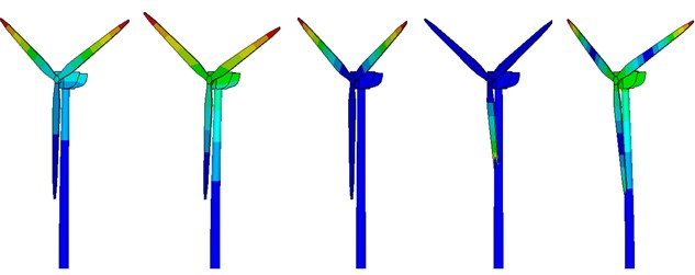 Modal vibration modes of wind turbine (from 1st to 5th order)