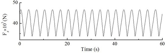 Dynamic excitation at position 2/3 of blade at constant wind speed of 10 m/s
