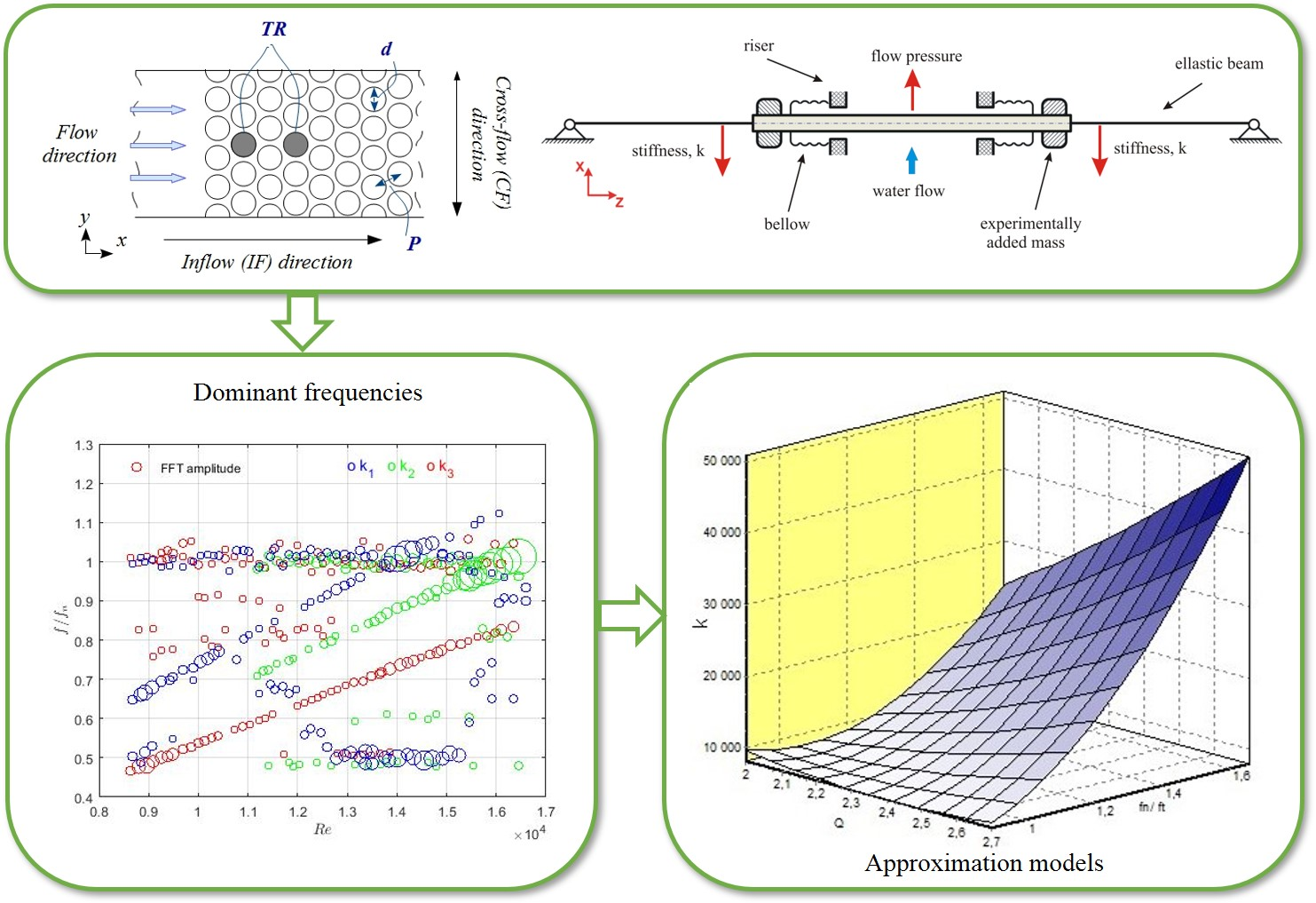 Effects of variable parameters on the behaviour of the single flexibly-mounted rod in a closely-packed array