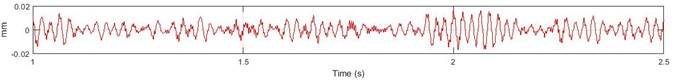 An example of reconstructed values using Fourier transform approach. a) time history  of measured acceleration signal in CF direction (m/s2); b) reconstructed velocity (m/s);  c) reconstructed displacement (mm); d) frequency spectra of the displacement in CF direction (Hz)