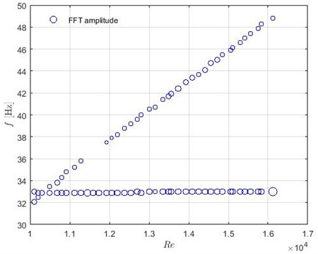Dominant frequencies in the case when all rods are fixed.  FFT amplitude is illustrated by the radius of green circles