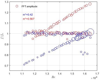 Dominant, normalised frequencies versus Reynolds number with two mass ratios  of the oscillating part. Blue circles correspond to m*=0.42, red – to m*= 0.567