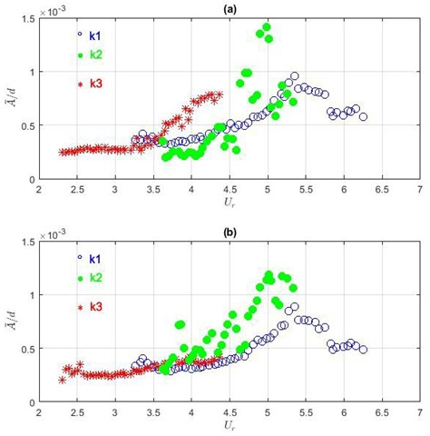 Averaged fluctuating amplitudes at different stiffness of elastic beams in  a) CF direction and b) in IF direction
