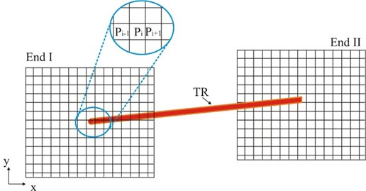 The x-y plane splitting sketch for both TR ends for calculating probability function Pi