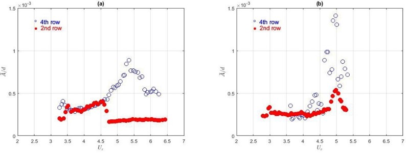 Averaged amplitudes in CF with the stiffness of elastic beams a) k1 and b) k2  depending on the TR position in the bundle