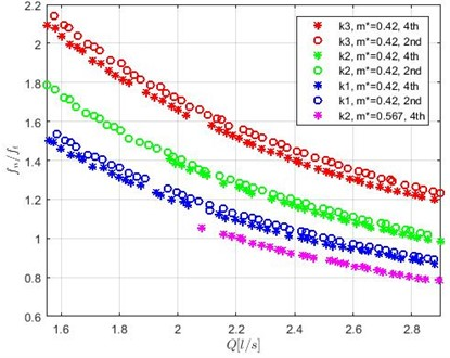 Frequency ratio depending on the flow rate at different stiffness k, rod mass m  and TR location in the array (in the 2nd or the 4th row)