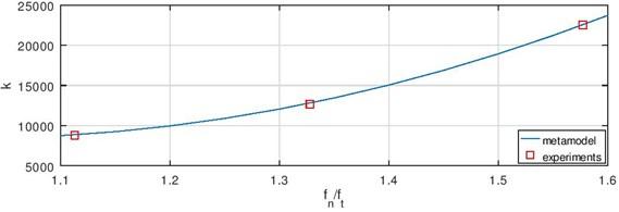 Validation of the model if Q is a) 2.1l/s and b) 2.5l/s