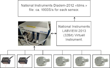 A scheme of the measurements data acquisition system  with two laser sensors and four accelerometers