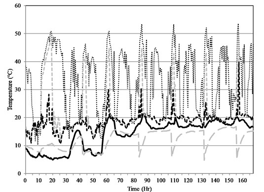 Temperature of inlet/discharge water of the heat pump system: four seasons