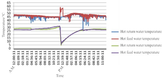 MOHW Central Taiwan Seniors Home after improvement:  trend chart of inlet and discharge water temperature of the heat pump