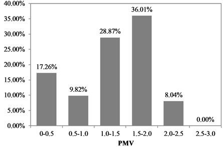 Distribution of measured PMV values