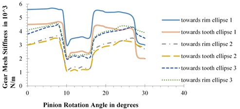 Plots of gear mesh stiffness vs. pinion rotation for crack length of: a) 1 mm, b) 2 mm, c) 3 mm