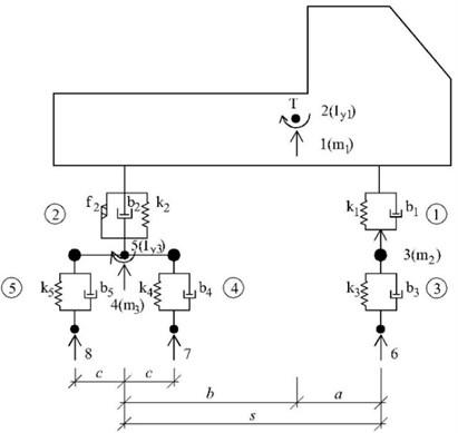 Planar vehicle computational model