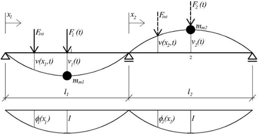 Beam computational model of a bridge with two degrees of freedom and load distribution function