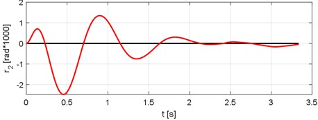 Rotation of the vehicle sprung mass. Vehicle speed V= 70 km/h
