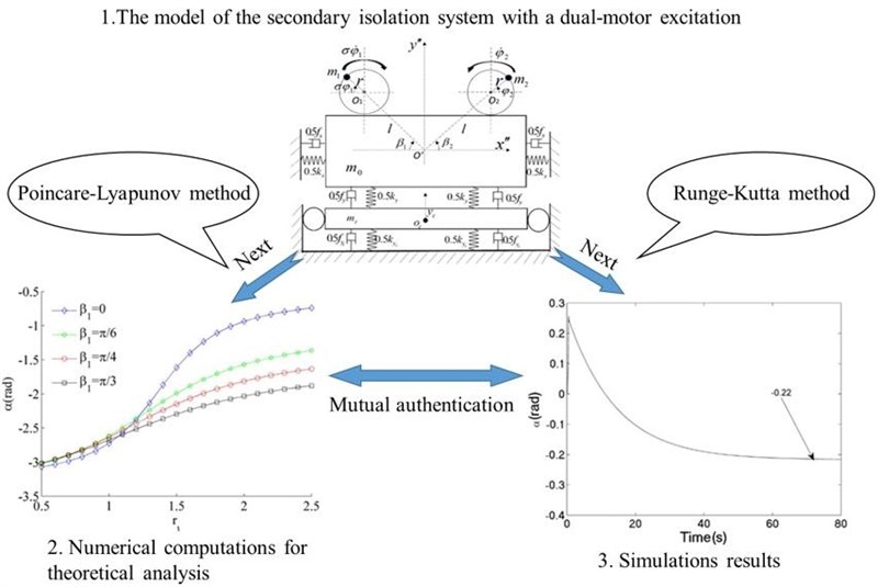 Synchronization of the secondary isolation system with a dual-motor excitation