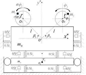 The model of the secondary isolation system with a dual-motor excitation:  a) dynamic model, b) the reference frame of system
