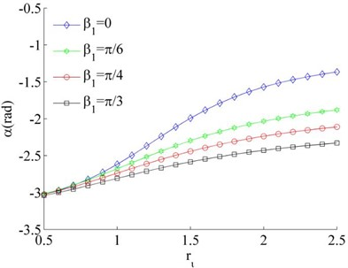 Stable phase difference when η1=η2