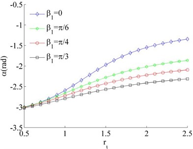 Stable phase difference when η1≠η2