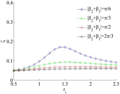 Coefficients of the synchronous ability when η1=0.02 and η2=0.02
