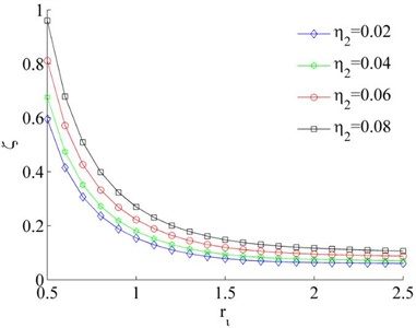 Coefficients of the synchronous ability when η1= 0.02