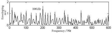Envelope spectrum of fault signal of bearing inner ring  by traditional tunable Q-factor wavelet transform