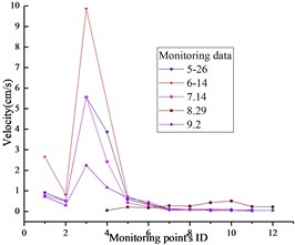 PPVs of monitoring results: a) x-direction, b) y-direction, c) z-direction
