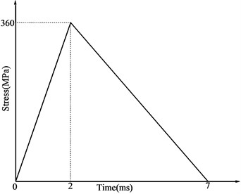 Pressure curve of blasting load